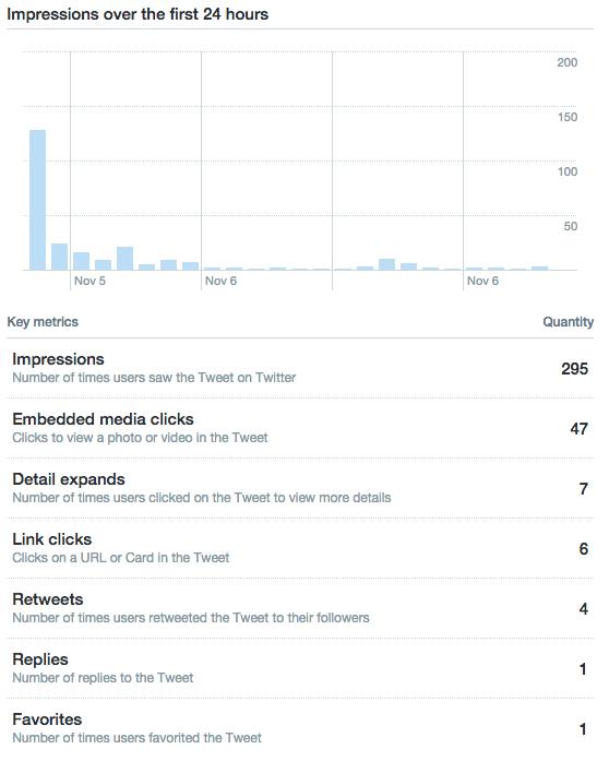 Tweet stats