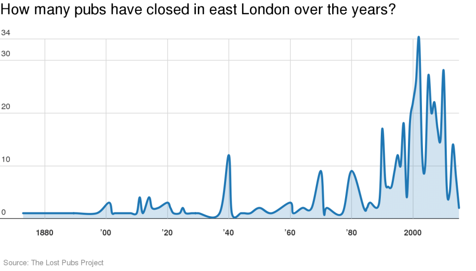 There's been an explosion in the number of pub closures over the last decade.
